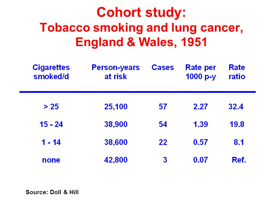 Cohort study: Tobacco smoking and lung cancer, England & Wales, 1951