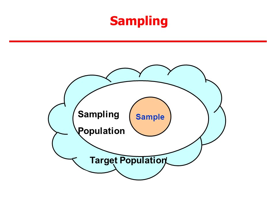 Sampling Sampling Population Target Population Sample