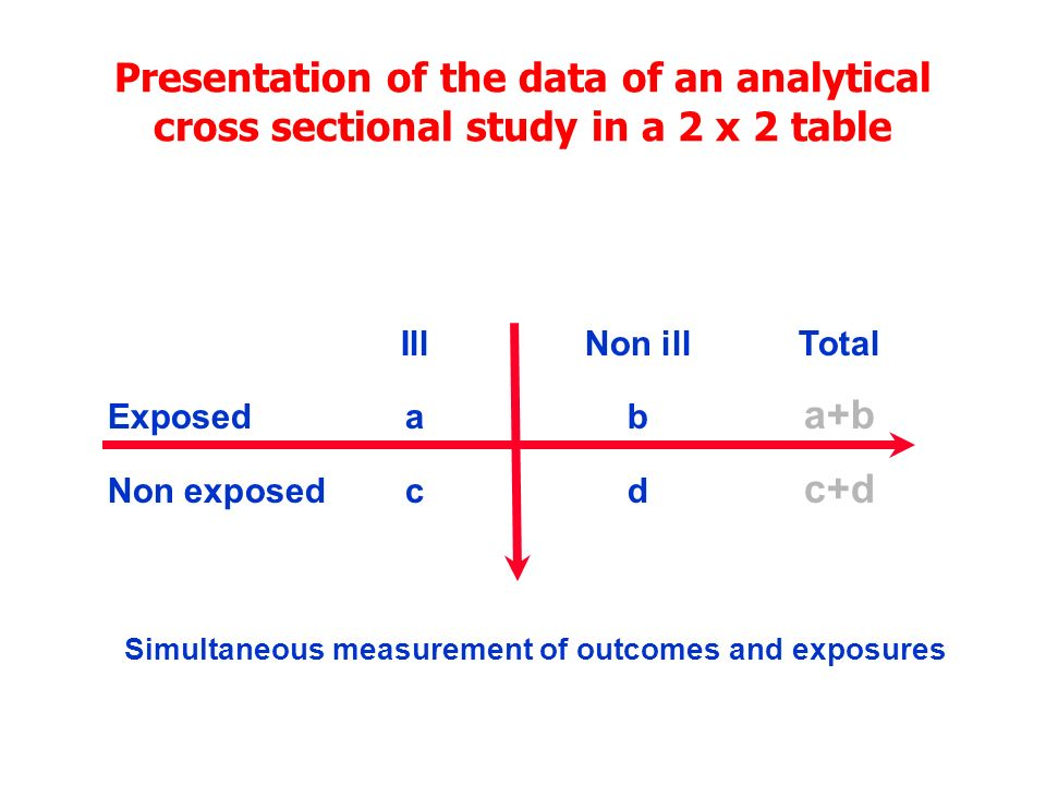 Presentation of the data of an analytical cross sectional study in a 2 x 2 table