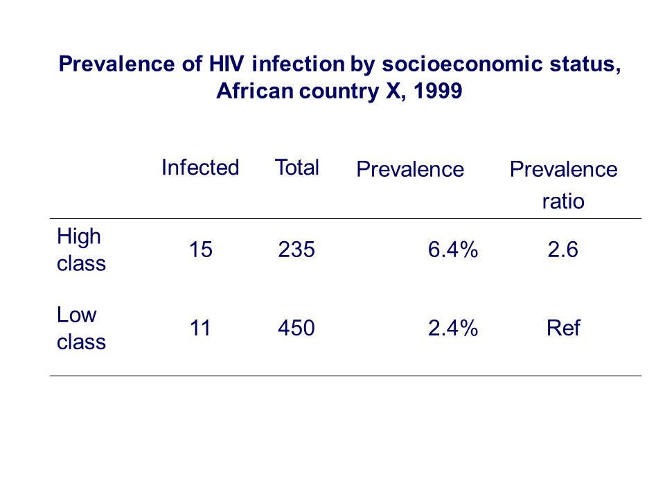 Prevalence of HIV infection by socioeconomic status, African country X, 1999