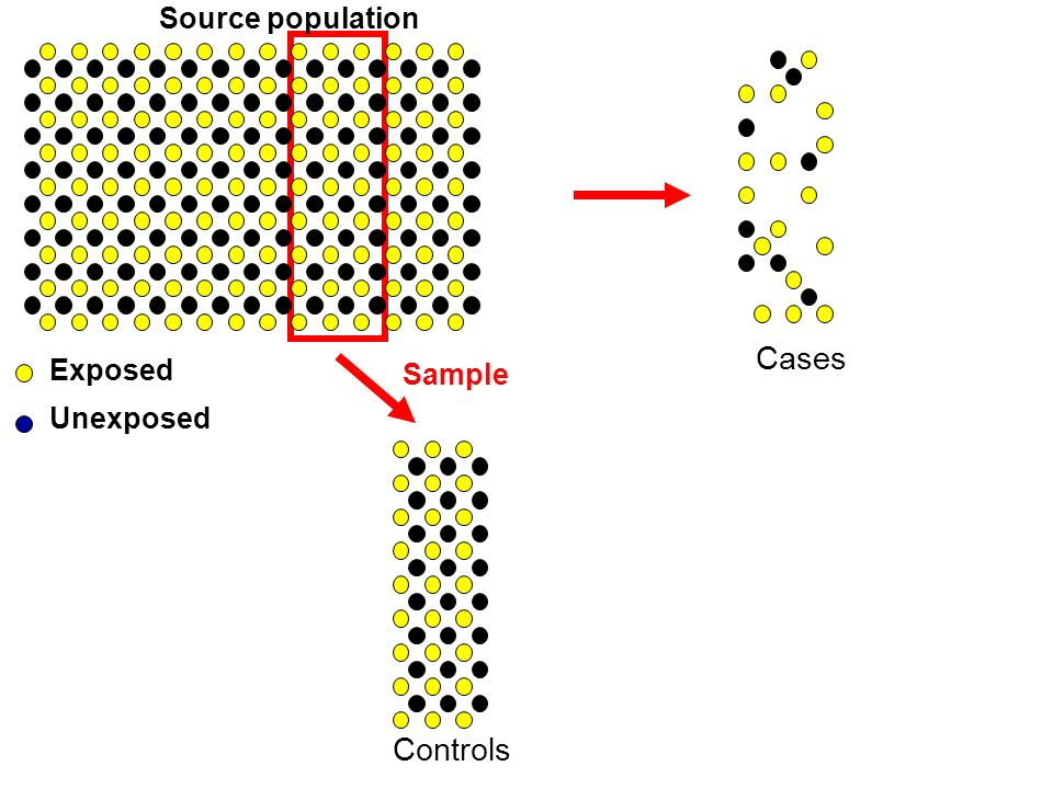 Source population Cases Exposed Sample Unexposed Controls