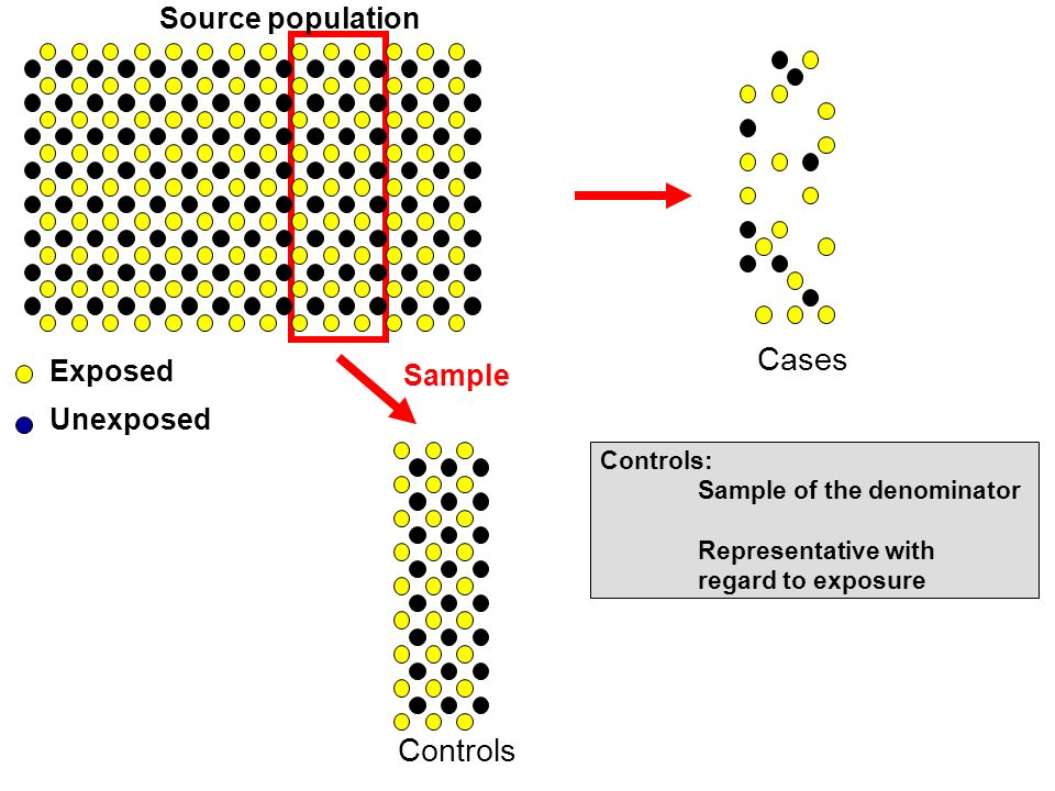 Cases Controls Source population Exposed Sample Unexposed Controls: