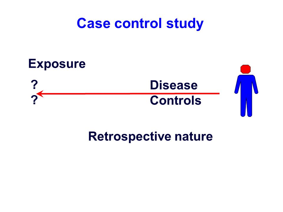 Case control study Exposure Disease Controls Retrospective nature