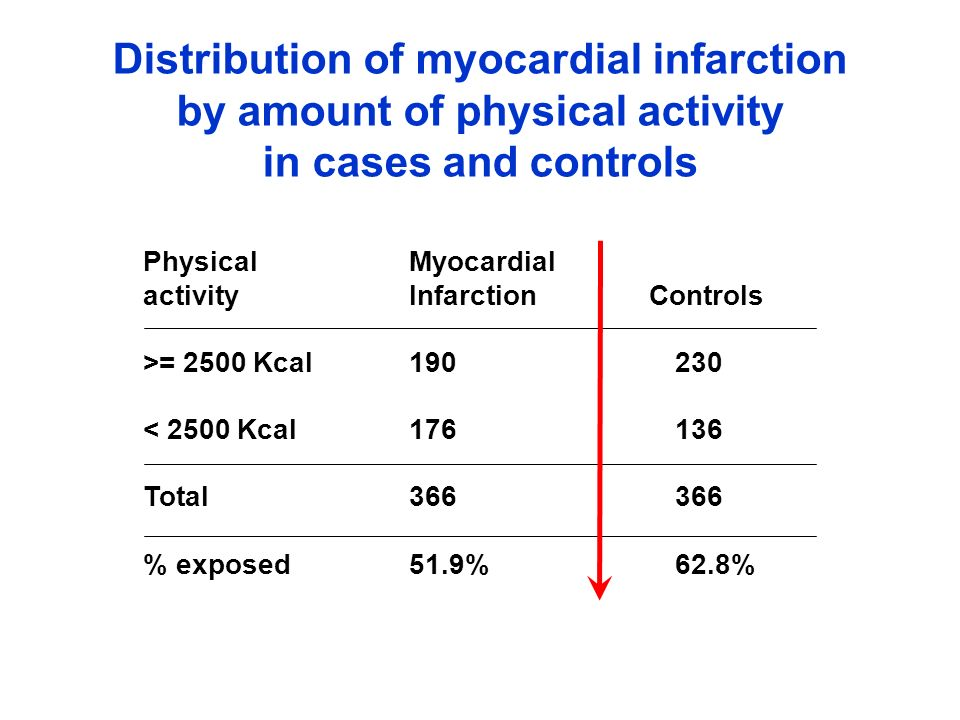 Distribution of myocardial infarction by amount of physical activity in cases and controls