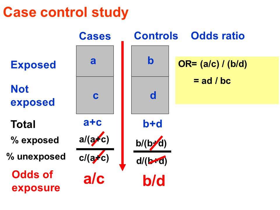a/c b/d Case control study Cases Controls Odds ratio a b Exposed