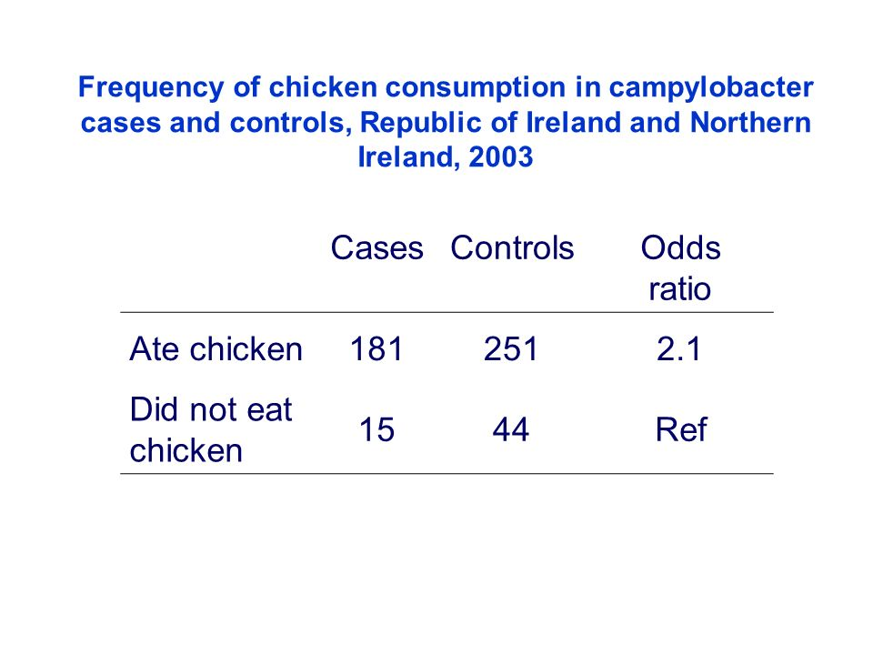 Cases Controls Odds ratio Ate chicken 181 251 2.1 Did not eat chicken