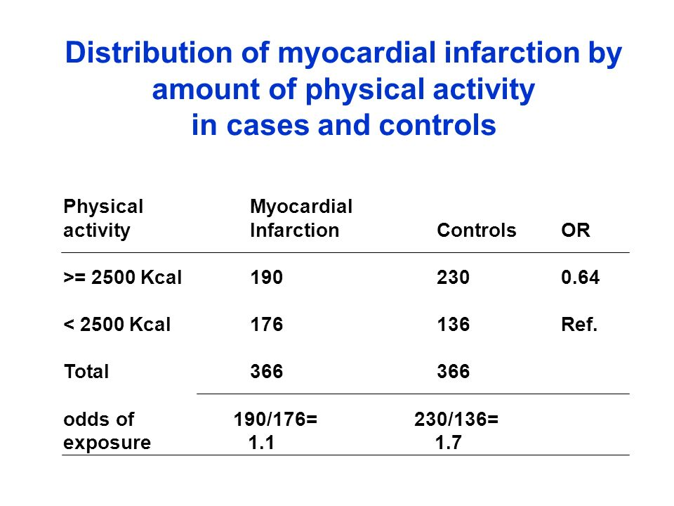 Distribution of myocardial infarction by amount of physical activity