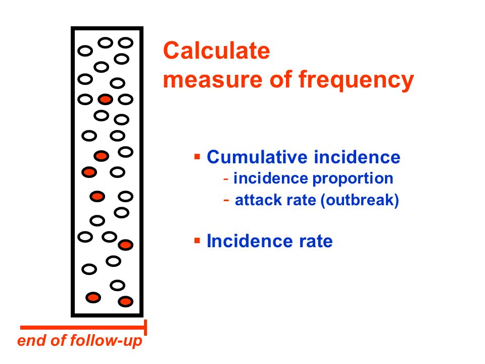 Calculate measure of frequency