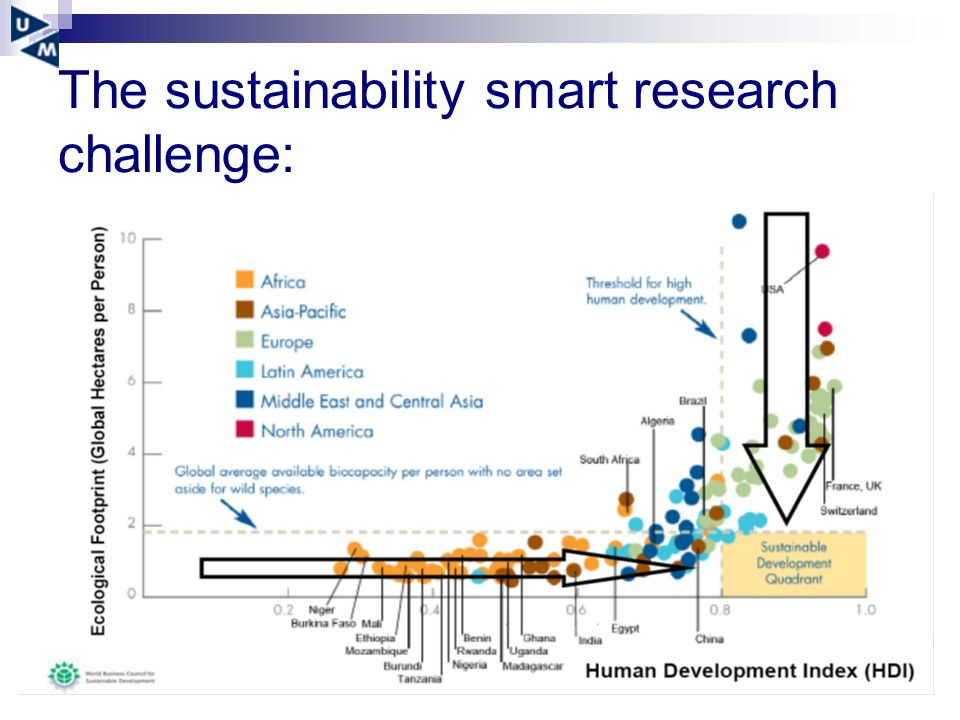 The sustainability smart research challenge: