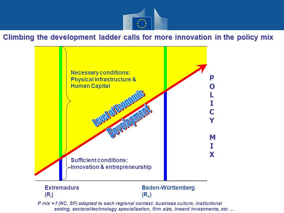 Climbing the development ladder calls for more innovation in the policy mix