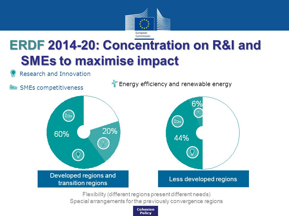 ERDF 2014-20: Concentration on R&I and SMEs to maximise impact
