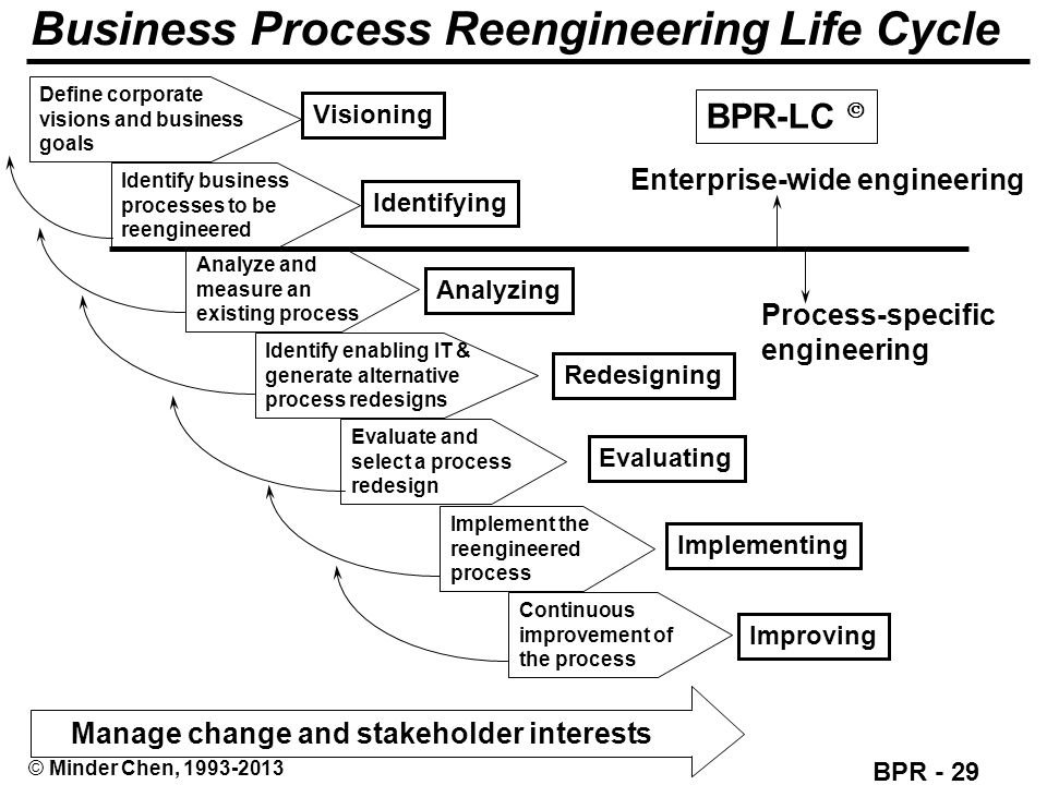 business process reengenering Business process reengineering value of bpr an organization creates value through its processes bpr provides a method for work groups to identify.