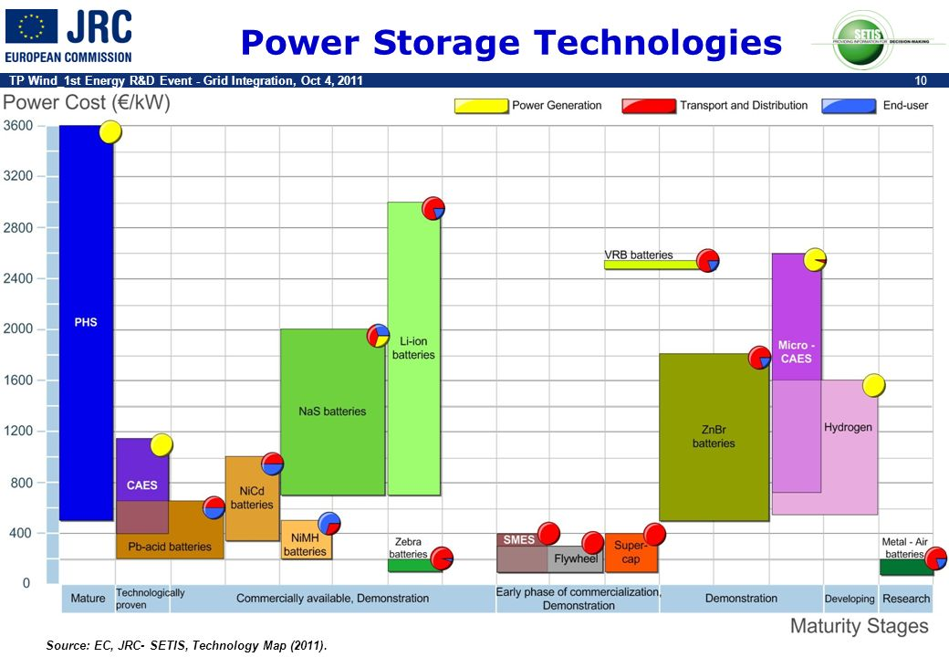 Power Storage Technologies