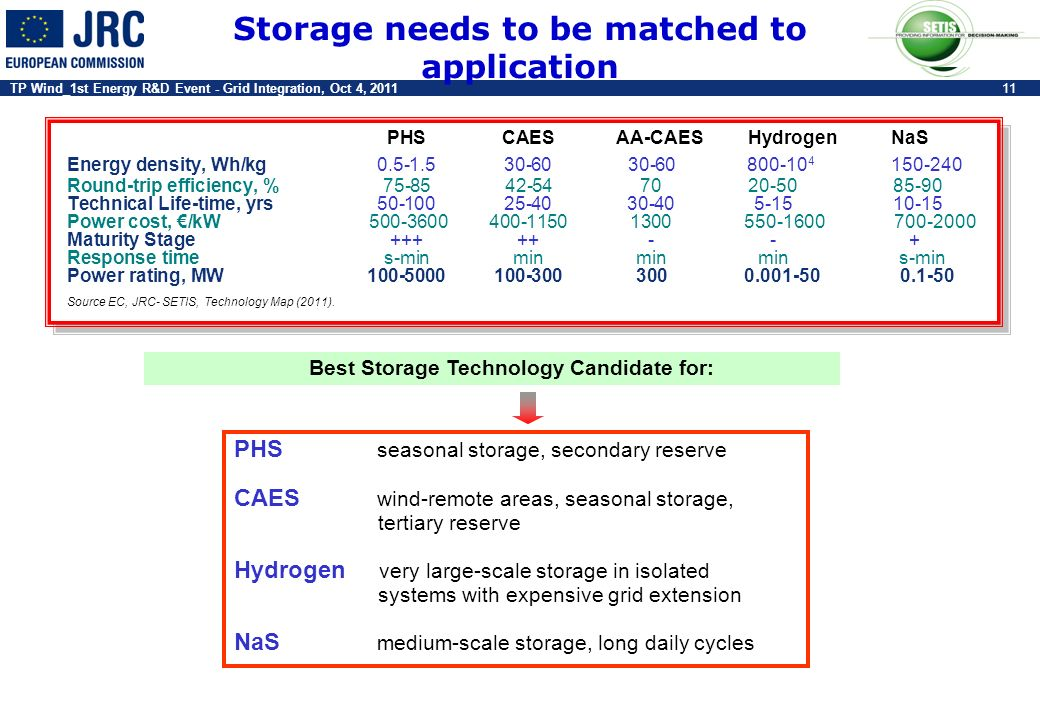 Storage needs to be matched to application