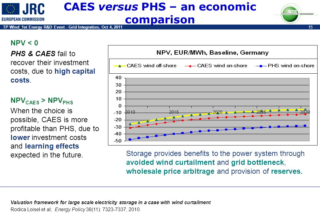 CAES versus PHS – an economic comparison