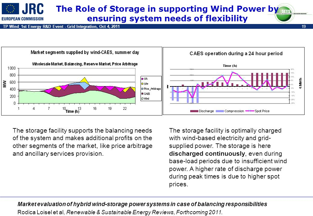 The Role of Storage in supporting Wind Power by ensuring system needs of flexibility