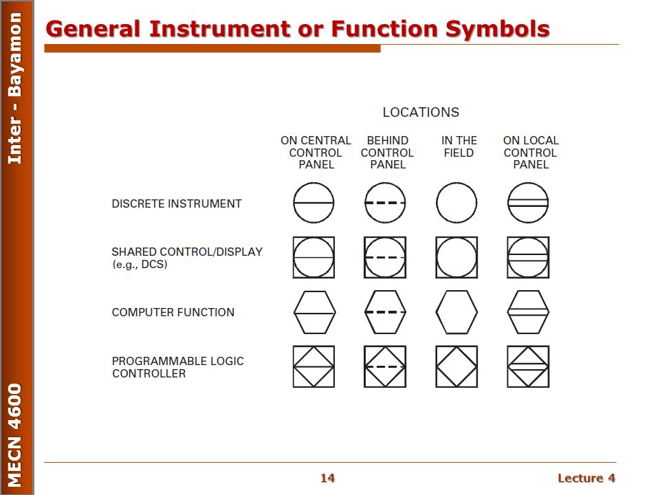 Process And Instrument as well Split Range Control additionally Pfd Pipingjoint also Pict Centrifugal Pump Chemical Engineering Vector Stencils Library moreover Cc Cbf E B E F A Electrical Symbols Designs. on piping and instrumentation diagram symbols
