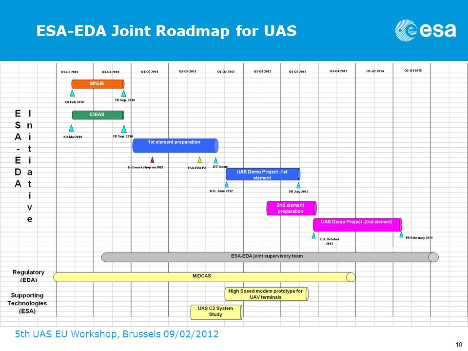 ESA-EDA Joint Roadmap for UAS