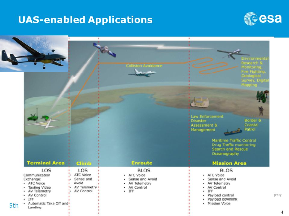 UAS-enabled Applications