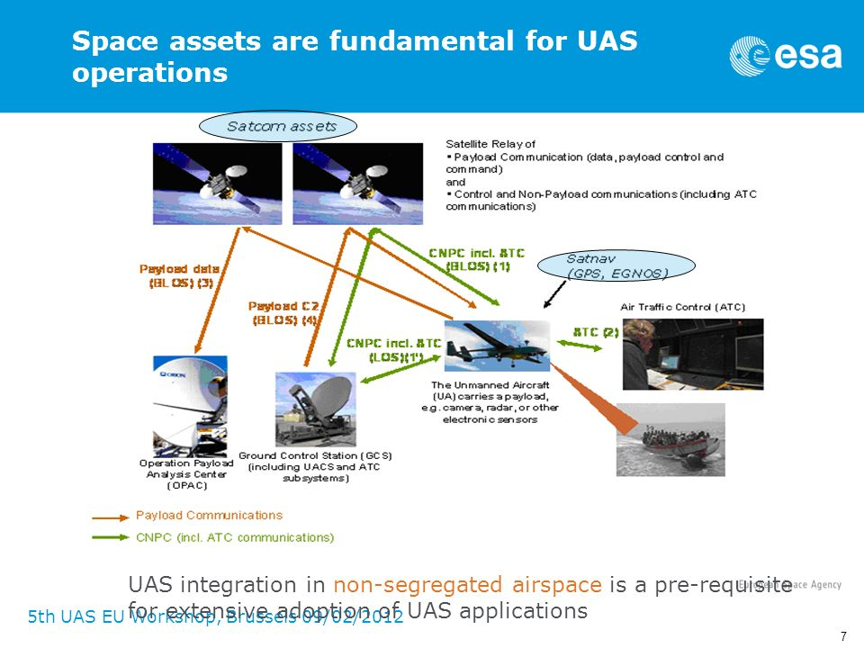 Space assets are fundamental for UAS operations