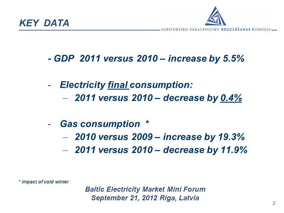 - GDP 2011 versus 2010 – increase by 5.5%