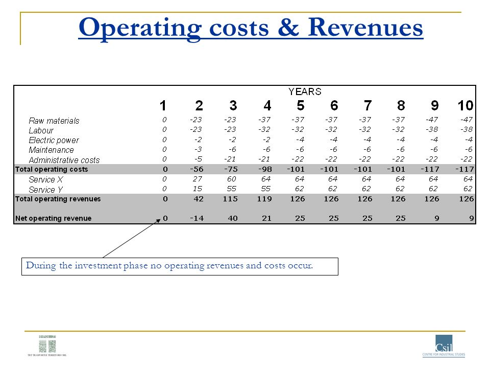 Operating costs & Revenues