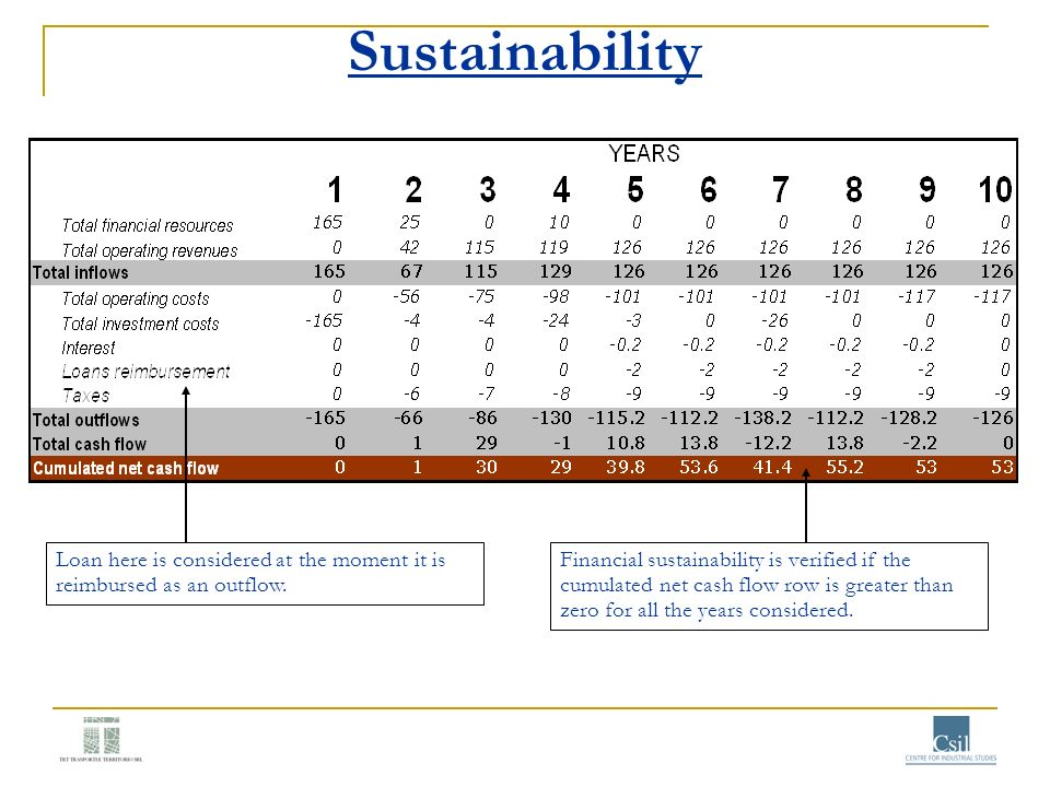 Sustainability Loan here is considered at the moment it is reimbursed as an outflow.
