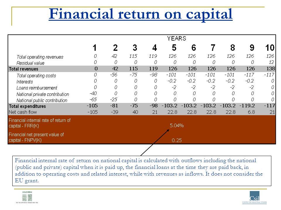 Financial return on capital