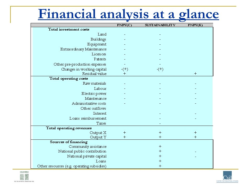 Financial analysis at a glance