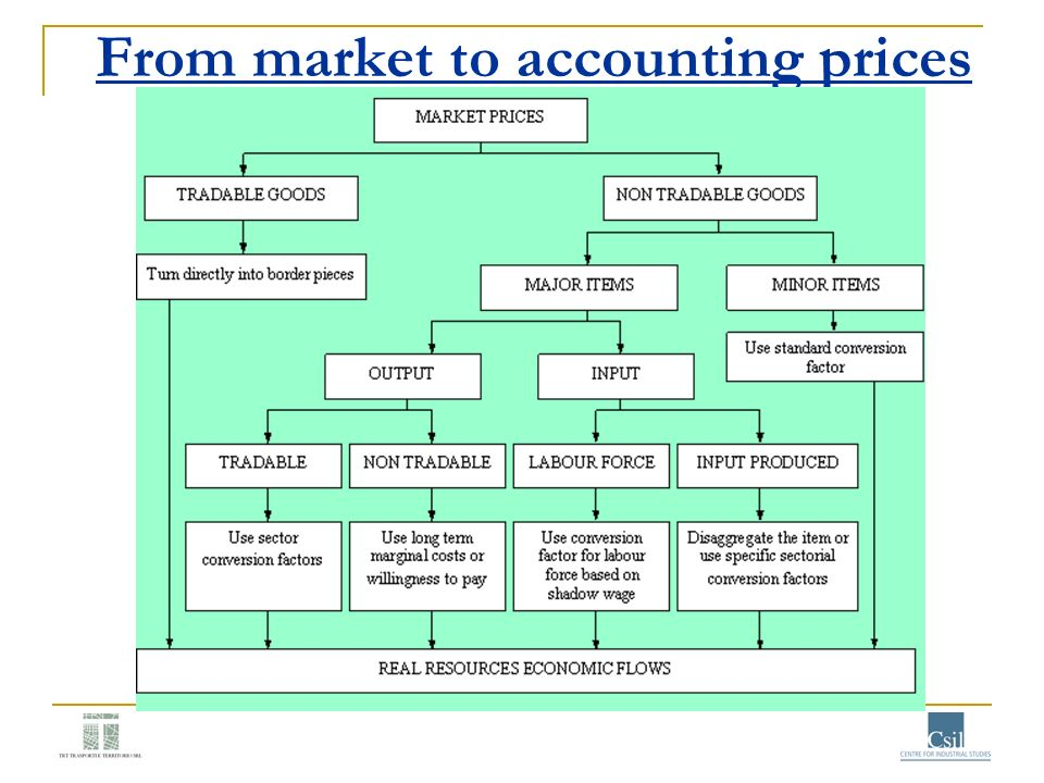 From market to accounting prices