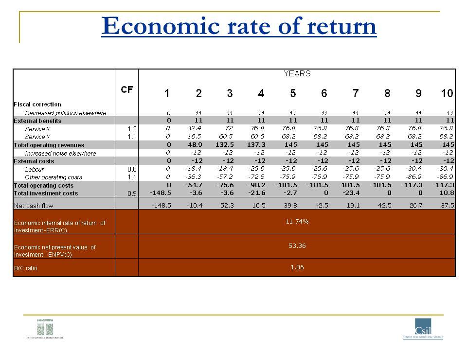 Economic rate of return