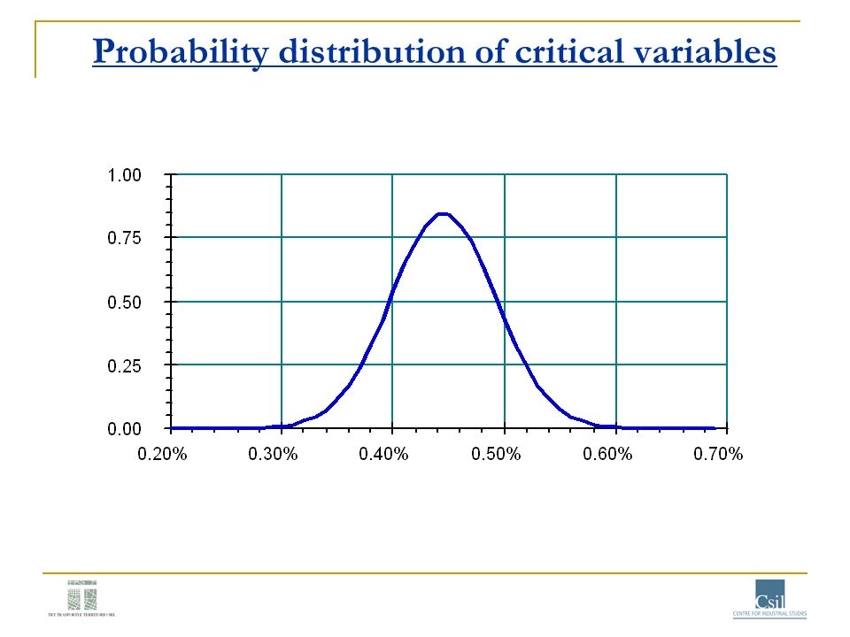 Probability distribution of critical variables