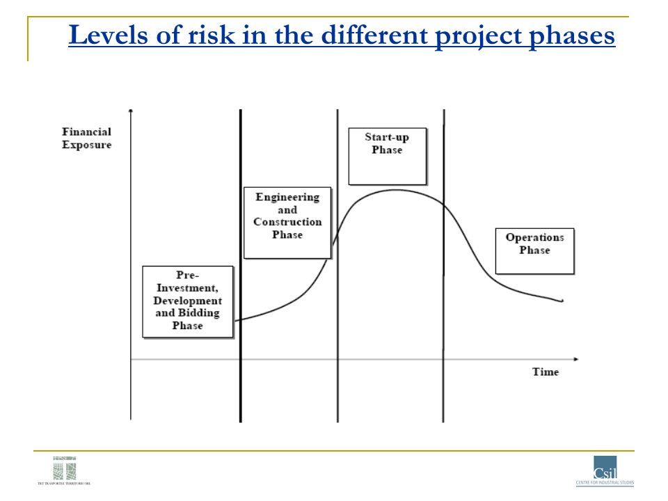 Levels of risk in the different project phases