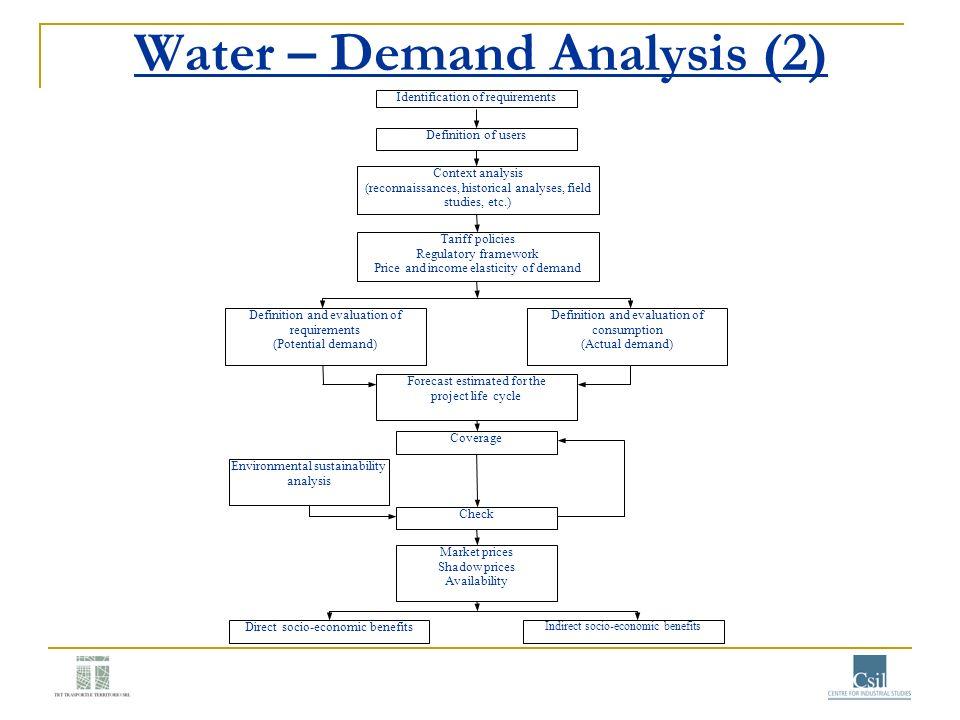 Water – Demand Analysis (2)