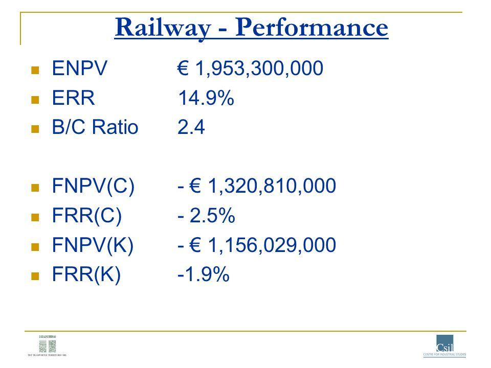 Railway - Performance ENPV € 1,953,300,000 ERR 14.9% B/C Ratio 2.4