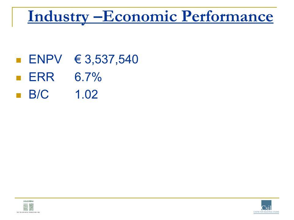 Industry –Economic Performance