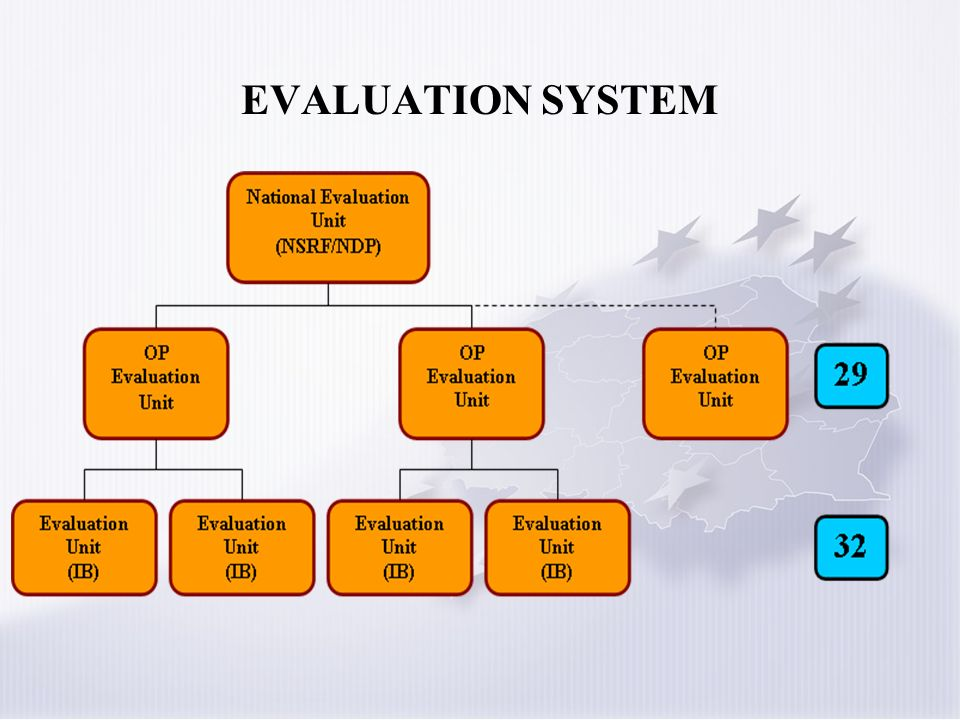 EVALUATION SYSTEM