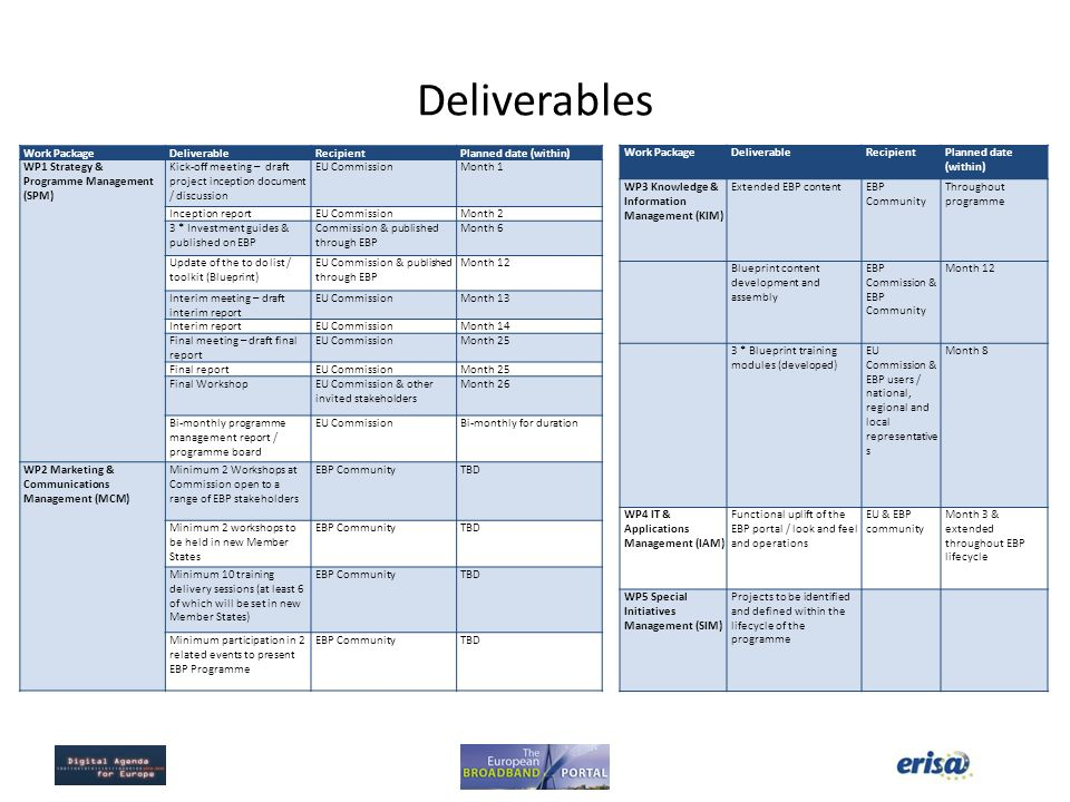 Deliverables Work Package Deliverable Recipient Planned date (within)