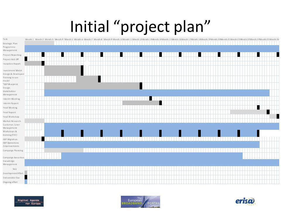 Initial project plan