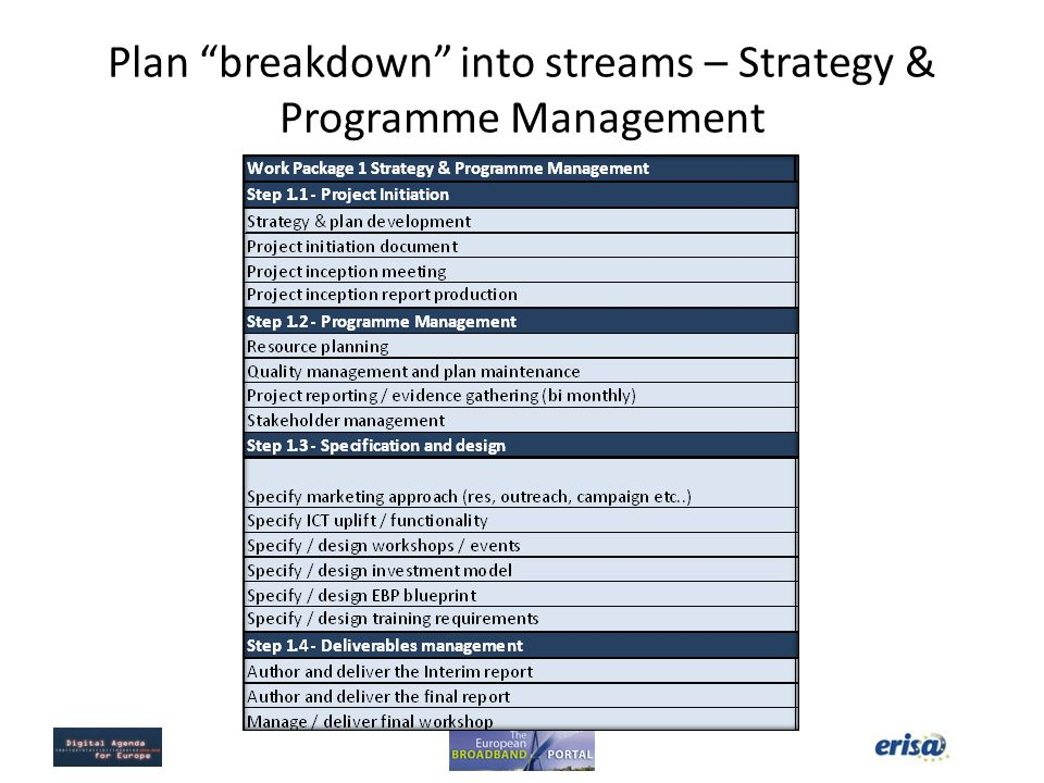 Plan breakdown into streams – Strategy & Programme Management