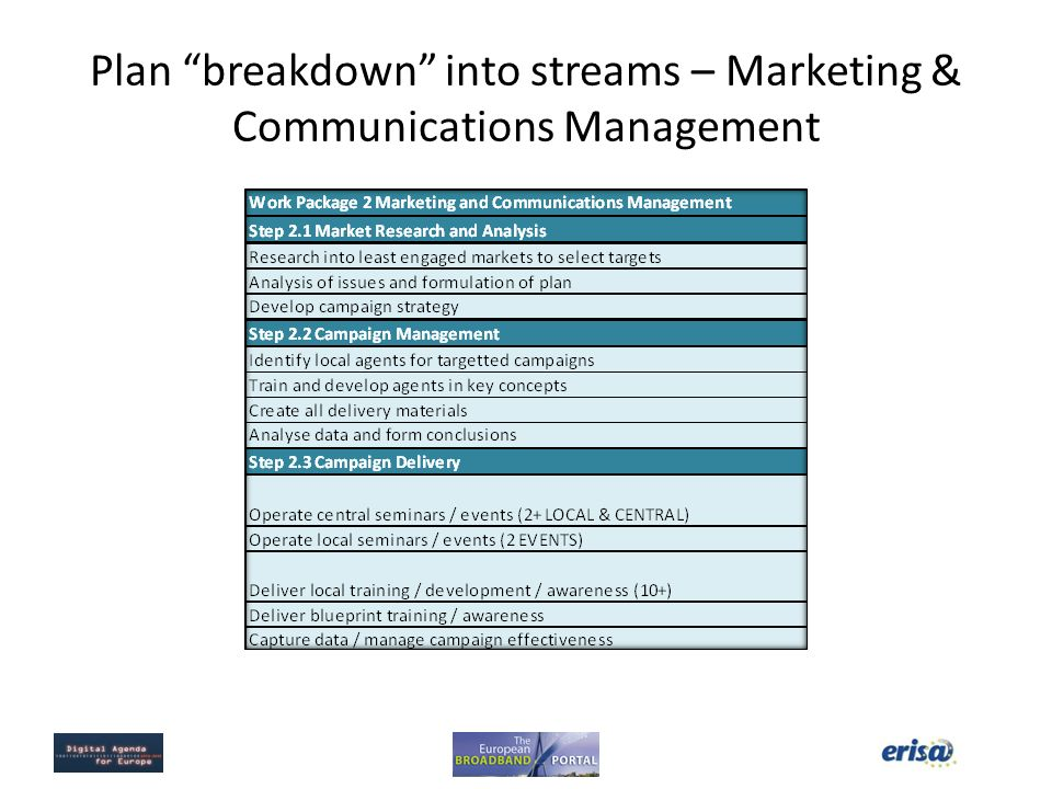 Plan breakdown into streams – Marketing & Communications Management