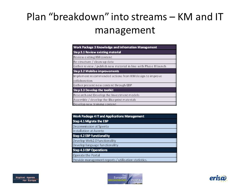 Plan breakdown into streams – KM and IT management