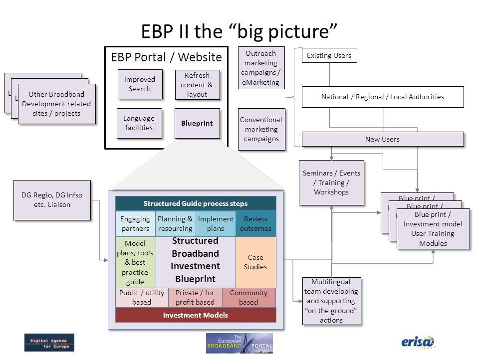 EBP II the big picture