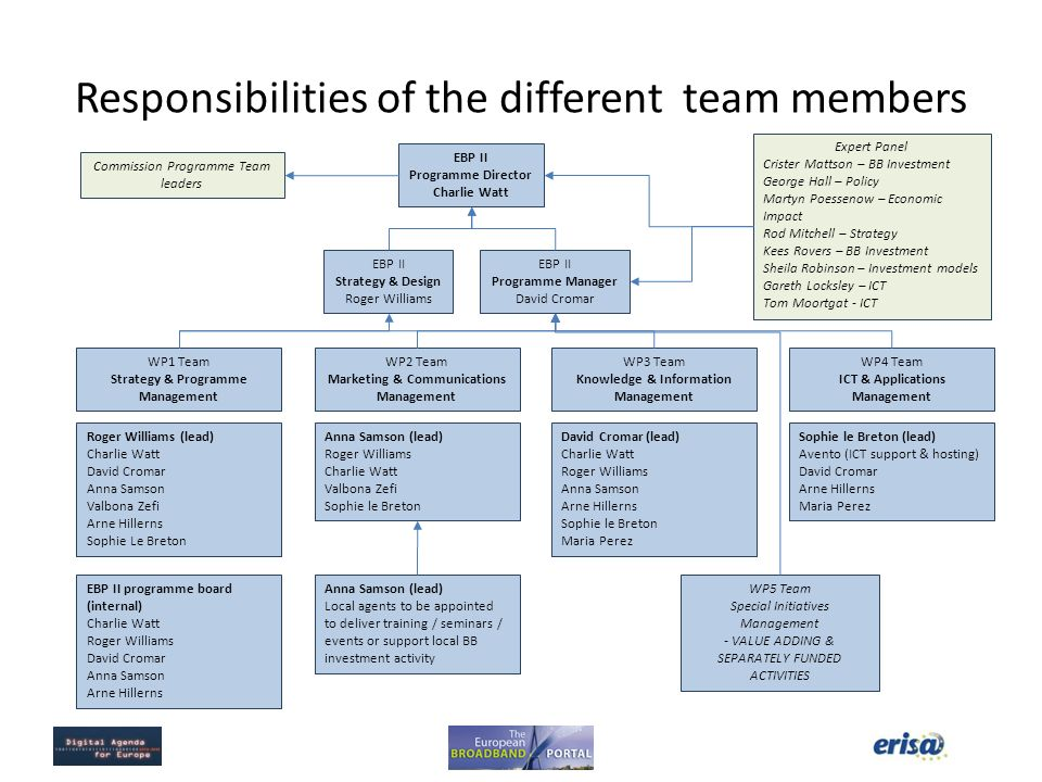 Responsibilities of the different team members
