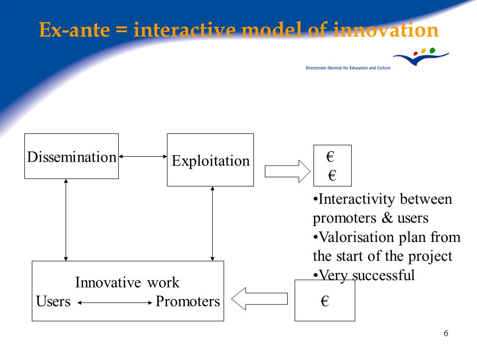 Ex-ante = interactive model of innovation