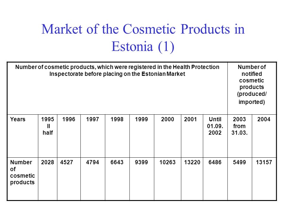 Market of the Cosmetic Products in Estonia (1)