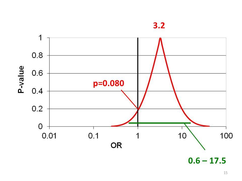 3.2 p=0.080 0.6 – 17.5