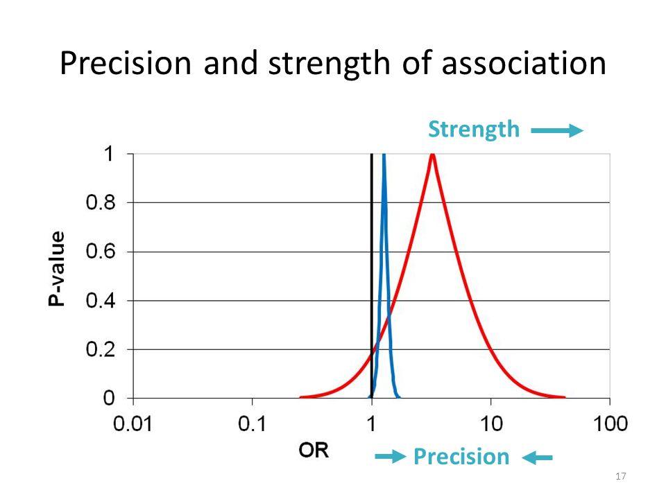 Precision and strength of association