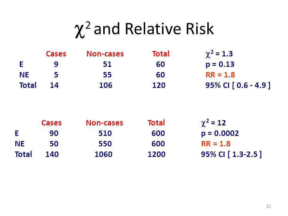 2 and Relative Risk E 9 51 60 p = 0.13 NE 5 55 60 RR = 1.8