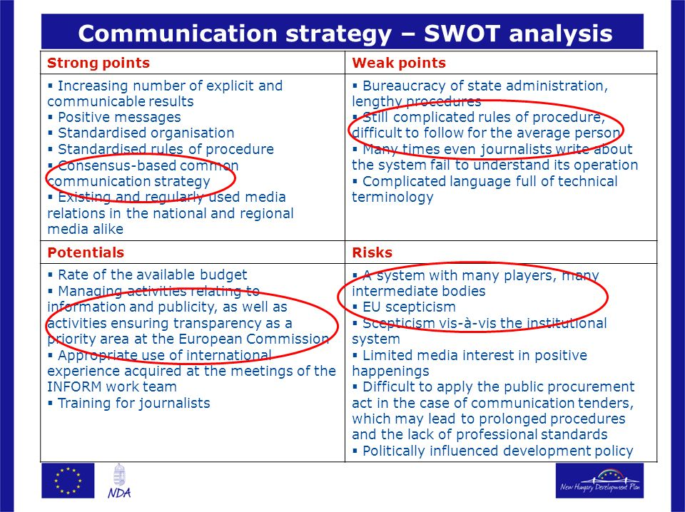 Communication strategy – SWOT analysis